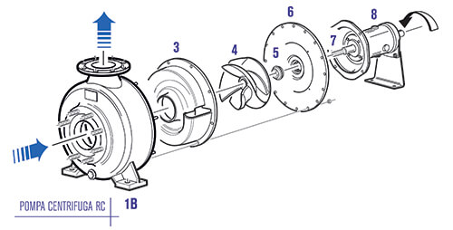 Pompa Centrifuga RC 2 | Viessepompe